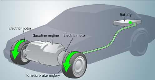 How regenerative braking works