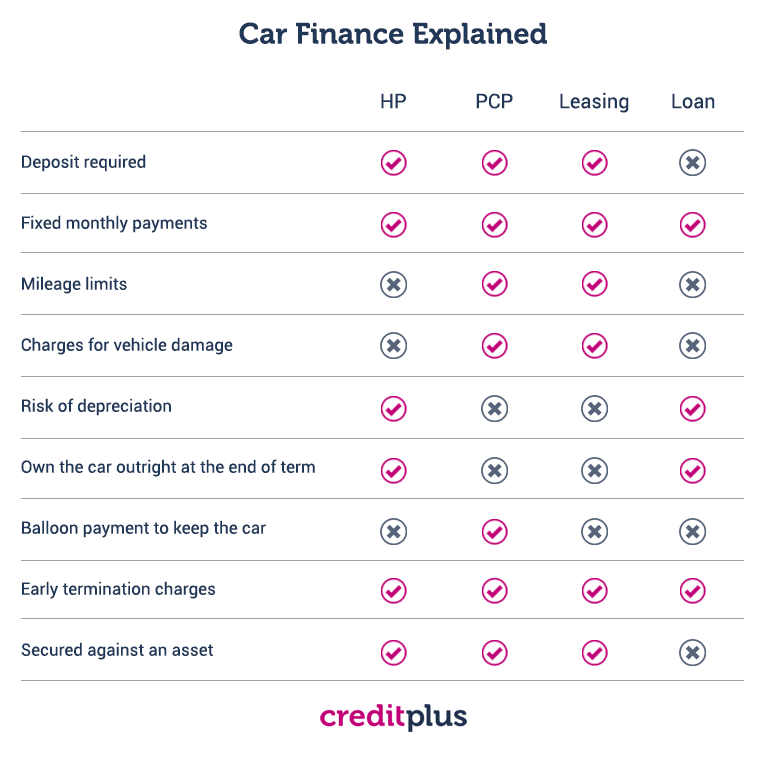 car finance options. HP PCP leasing loan