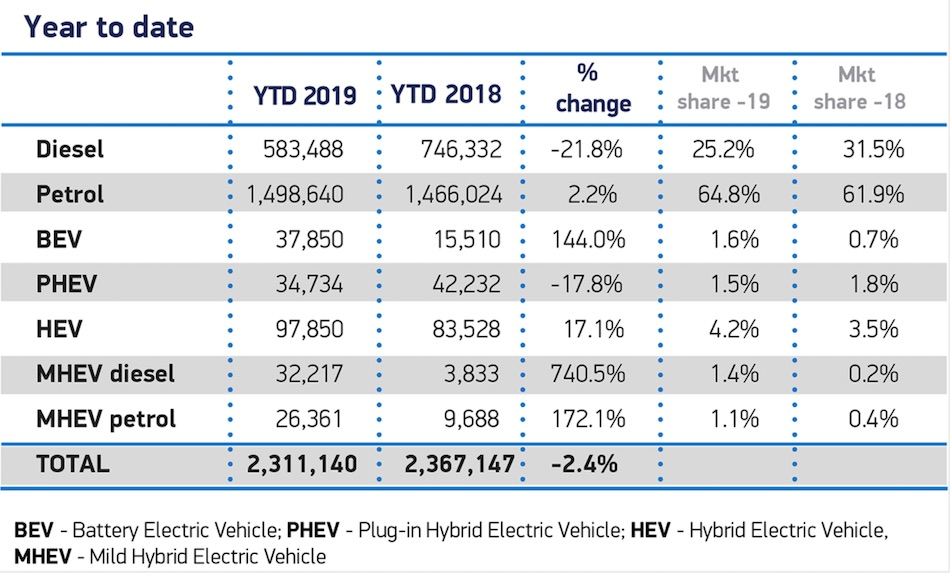 New Car Registrations December 2019 SMMT