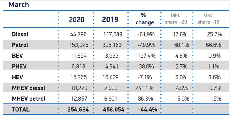 New Car Registrations March 2020