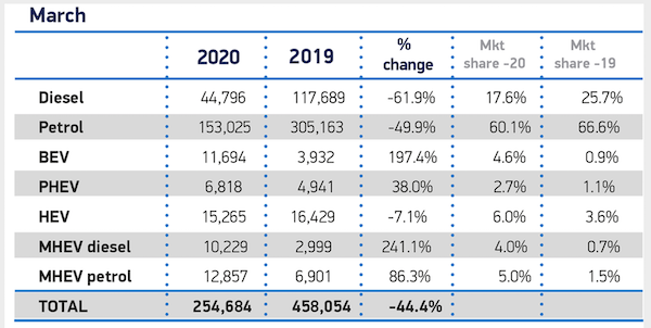 New Car Registrations March 2020 SMMT