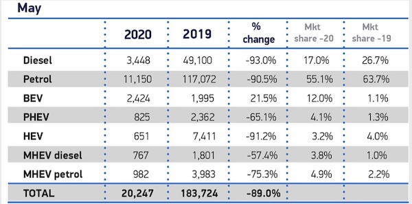 new car registrations may 2020 smmt