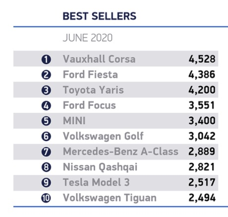 Car Registrations June 2020 SMMT