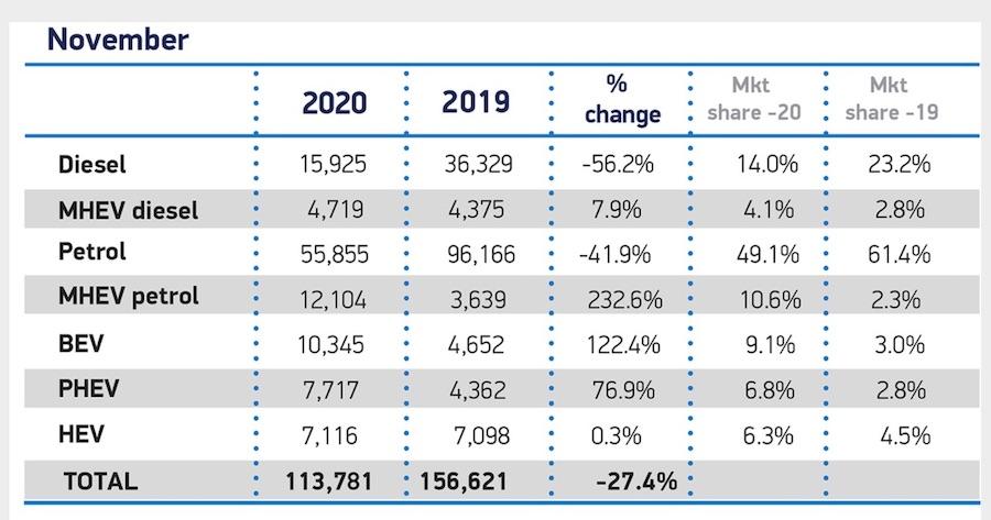 UK New Car Registrations SMMT November 2020 (credit: SMMT)