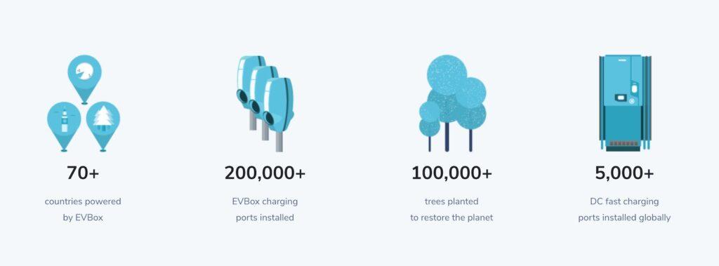 EVBox ev charging points