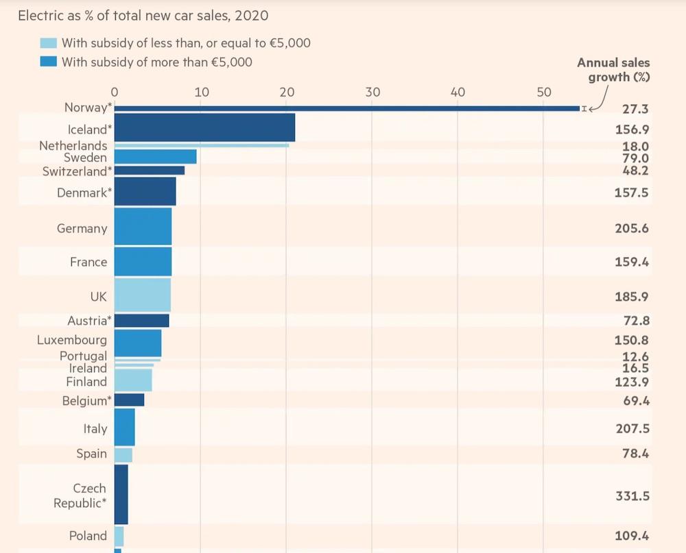 electric vehicle sales 2020