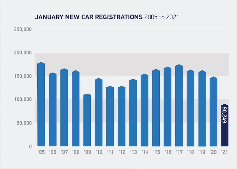 UK New Car Registrations SMMT January 2021 (credit: SMMT)