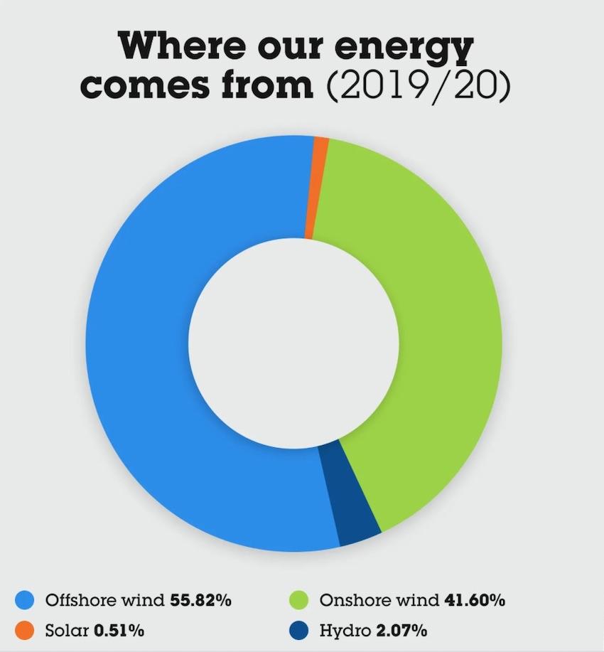 ecotricity UK