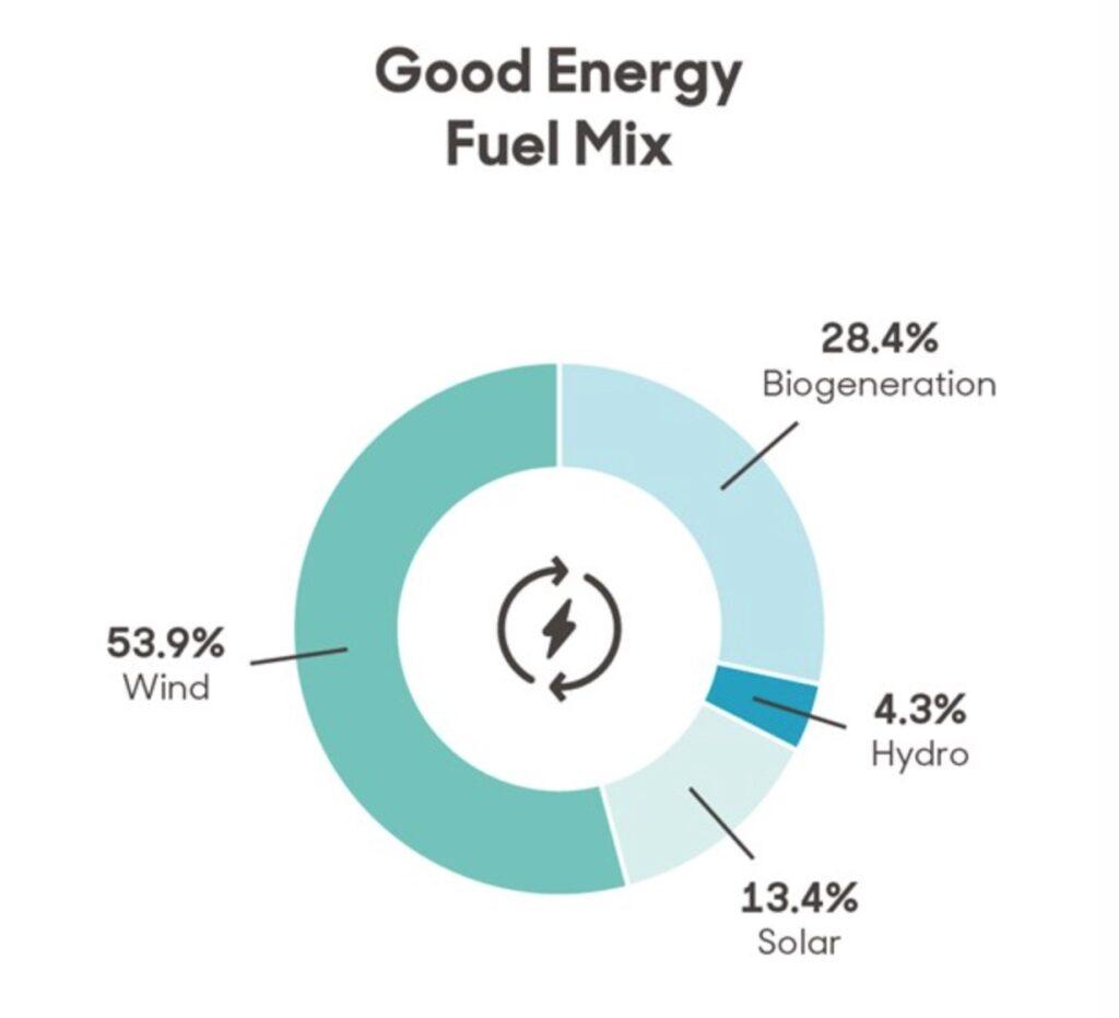 good energy uk