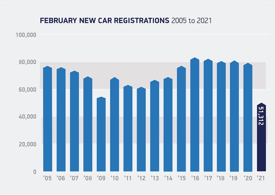 UK New Car Registrations SMMT February 2021