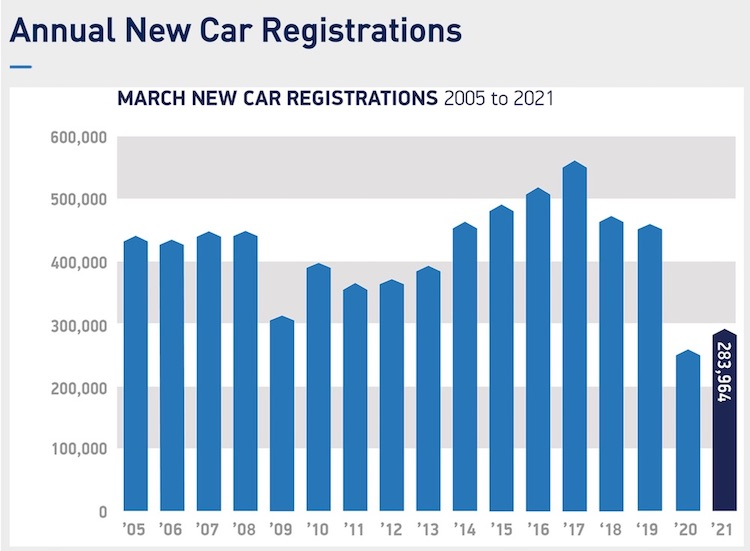 SMMT new car registrations march 2021