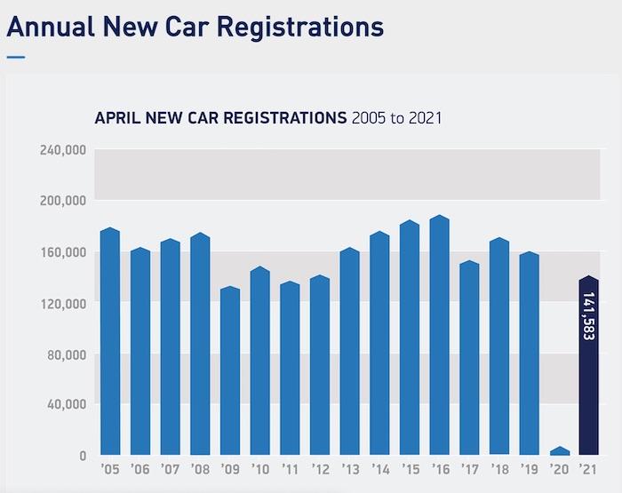 SMMT new car registrations April 2021